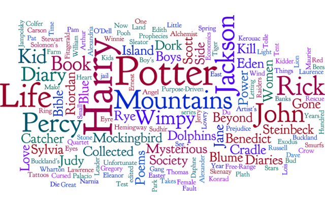 Word cloud of the above text