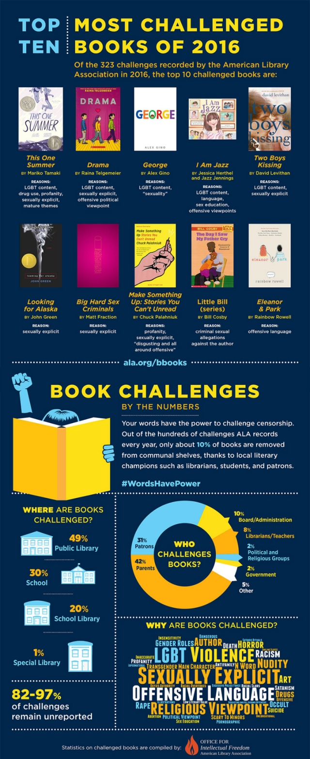 Top Ten Most Challenged Books of 2016 ALA infographic