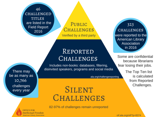 ALA OIF graphic of public challenges, reported challenges, and silent challenges